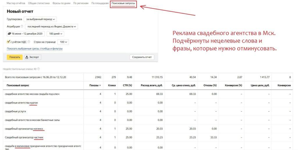 чистка поисковых запросов директ