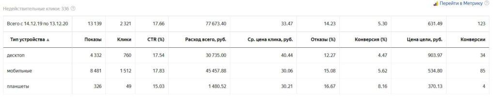 отчёт по устройствам яндекс директ