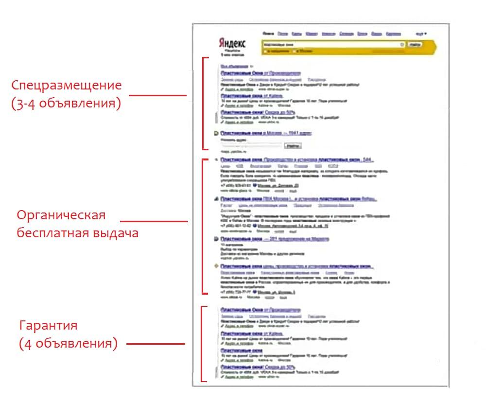 позиции показов на поиске Яндекс Директ