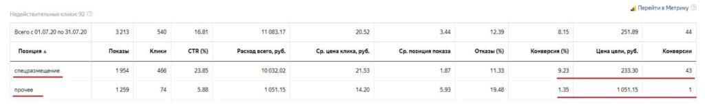 отчёт позиции показов на поиске Яндекс Директ