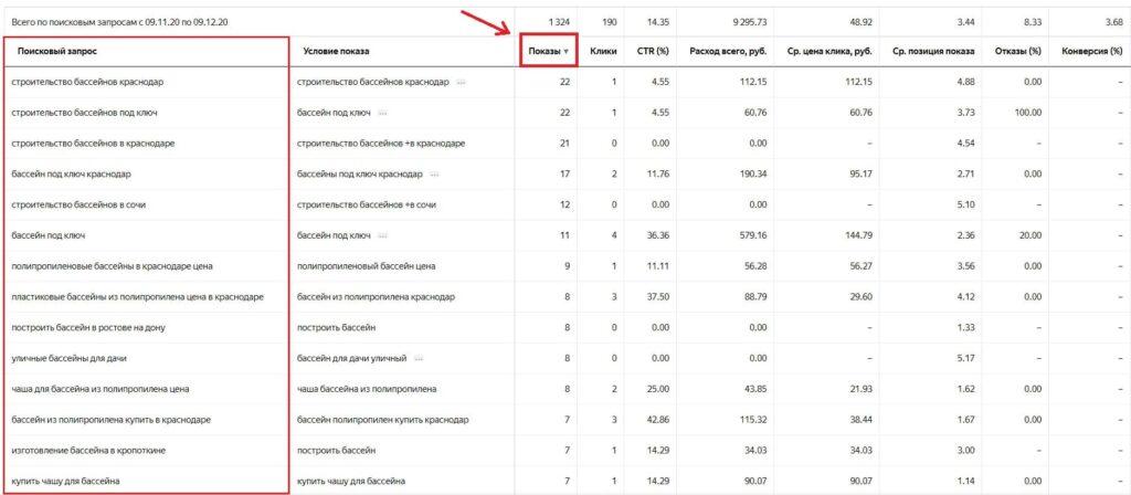 отчёт по поисковым запросам Яндекс Директ