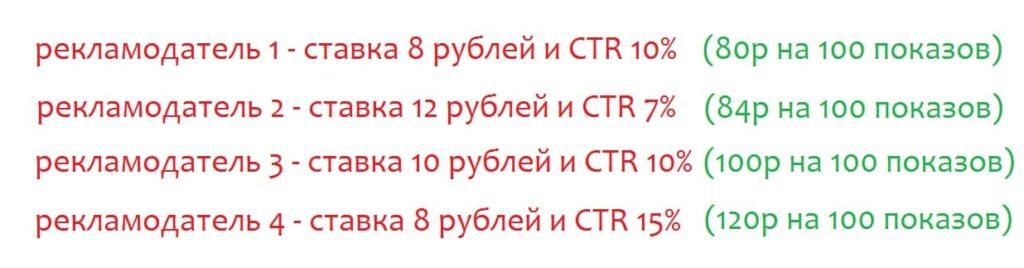 Конкуренция рекламодателей в Яндекс Директ