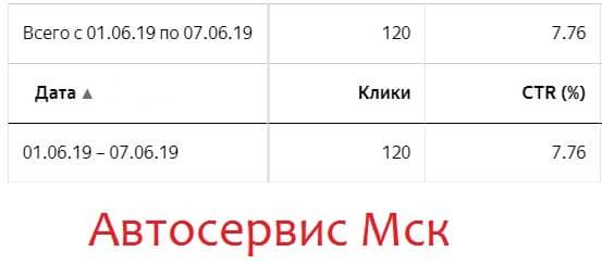 Статистика Яндекс Директ Автосервис в Москве