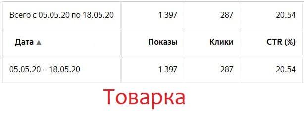 Статистика Яндекс Директ по товарке