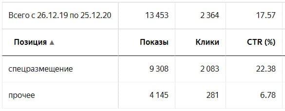 Спецразмещение и гарантия на поиске Яндекса